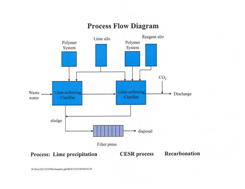CESR process for sulfate removal